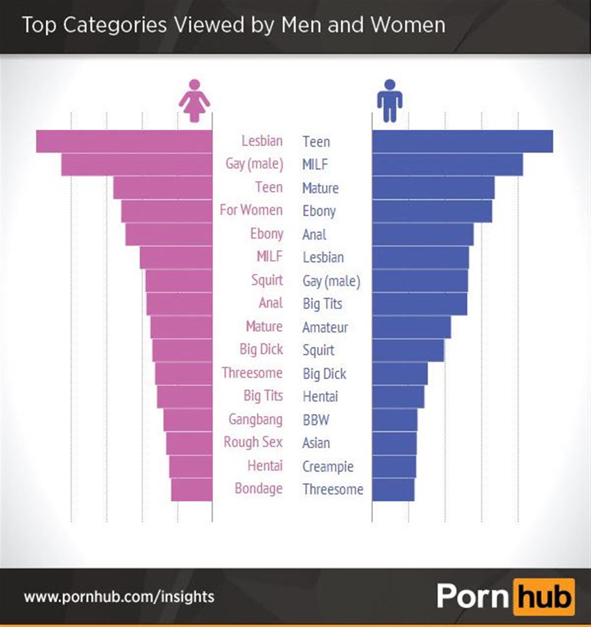 ...as mulheres preferem ver sexo entre homossexuais... 459723