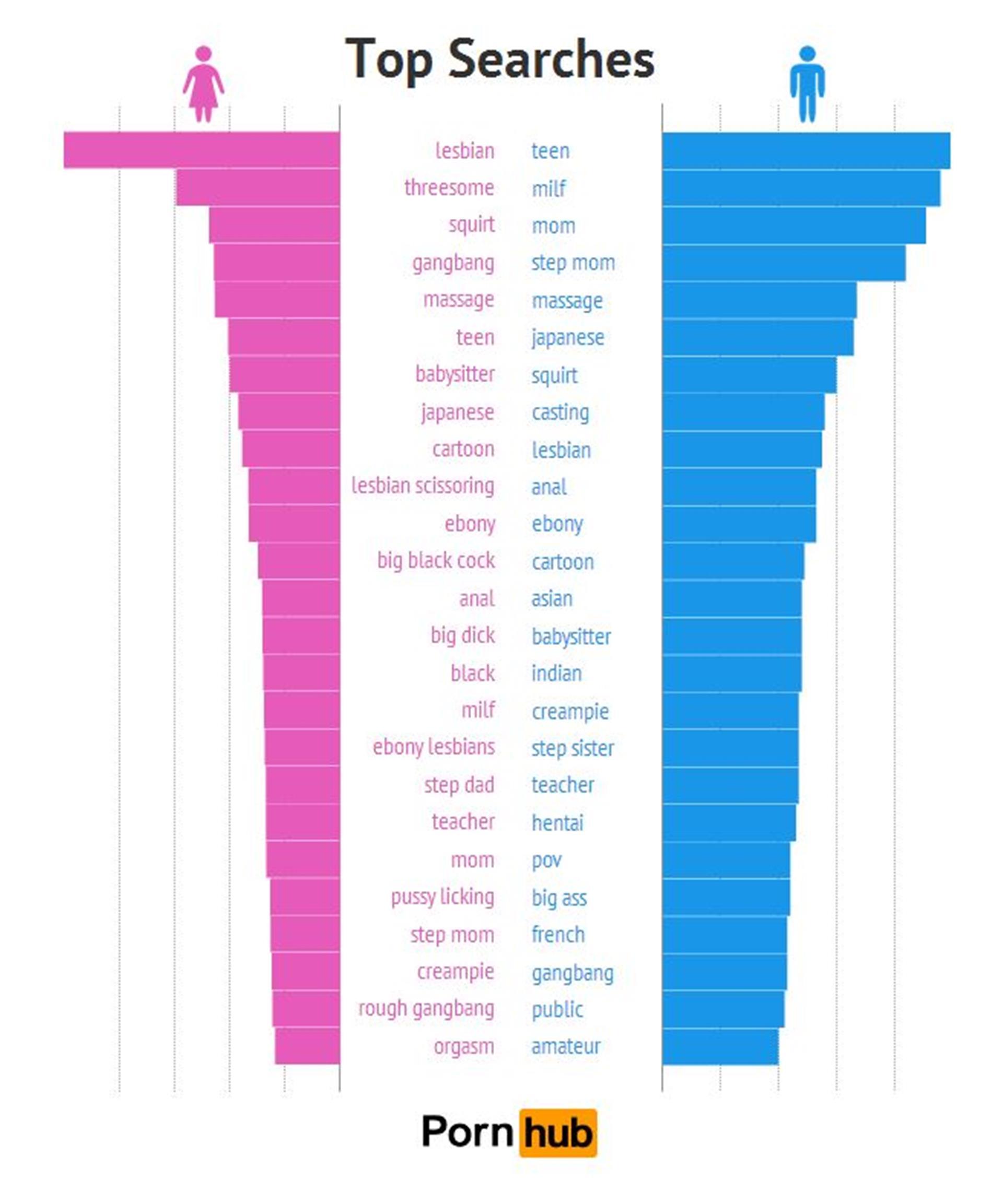 ...as mulheres preferem ver sexo entre homossexuais... 459724
